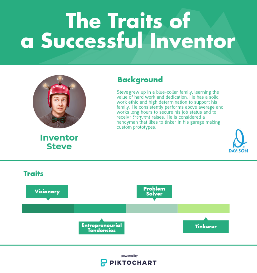 traits of a successful inventor