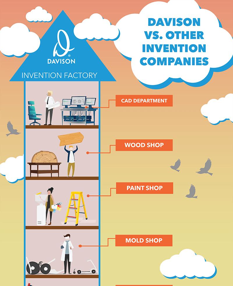 Davison vs. Other Invention Companies